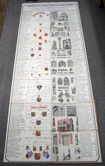 CHRONOLOGICAL CHART Of BRITISH ARCHITECTURE With the Genealogy of the Sovereigns of England and Parallel Tables of the Most Important Events in British and General History. Architecture.