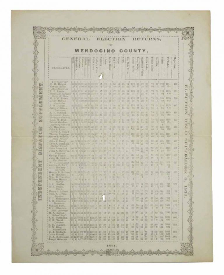 GENERAL ELECTION RETURNS, Of MENDOCINO COUNTY, 1871. Election Held September 6, 1871. Independent Disptach Supplement. California Local History.