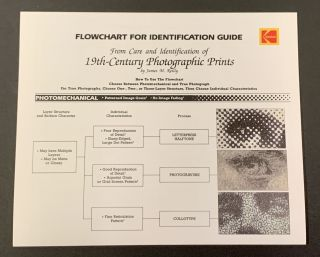 CARE And IDENTIFICATION OF 19TH CENTURY PHOTOGRAPHIC PRINTS.