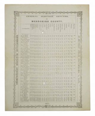 GENERAL ELECTION RETURNS, Of MENDOCINO COUNTY, 1871. Election Held September 6, 1871. ...